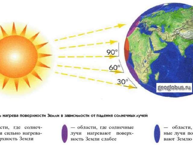 Конспект урока тепловые пояса земли