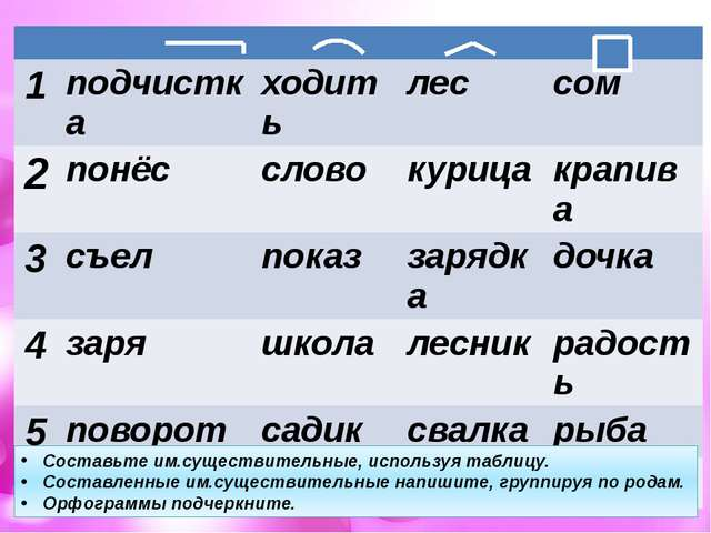 Составьте им.существительные, используя таблицу. Составленные им.существител...