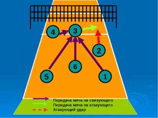 3 4 5 6 2 1 Передача мяча на связующего Передача мяча на атакующего Атакующи