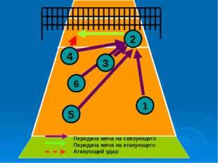 4 5 6 2 1 3 Передача мяча на связующего Передача мяча на атакующего Атакующи