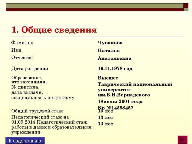 1. Общие сведения К содержанию Фамилия Имя Отчество Чувакова Наталья Анатол...