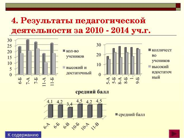 4. Результаты педагогической деятельности за 2010 - 2014 уч.г. К содержанию