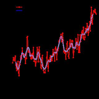 Средние температуры поверхности Земли (Набор данных HadCRUT3 [1])