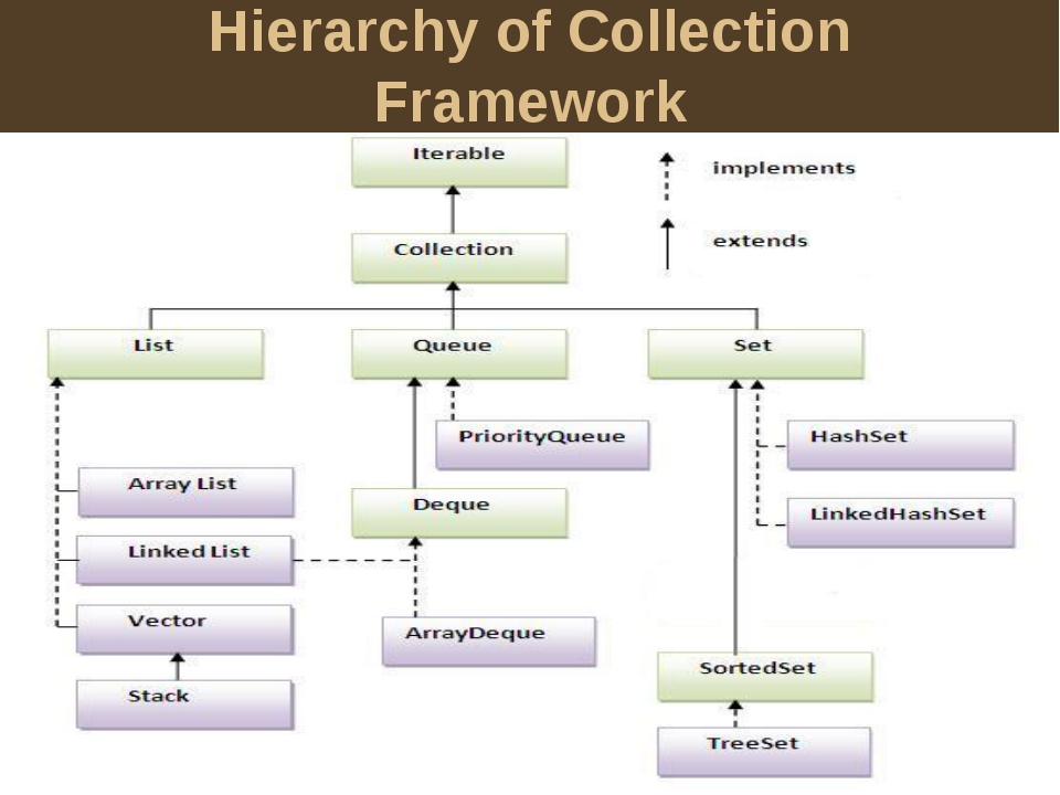 Hierarchy of Collection Framework