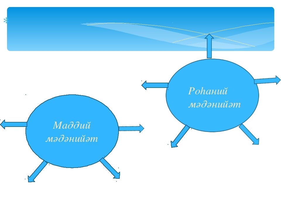 Маддий мәдәнийәт Роһаний мәдәнийәт