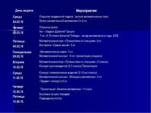 День недели Мероприятия Среда 04.02.15 Открытие предметной недели , выпуск ма