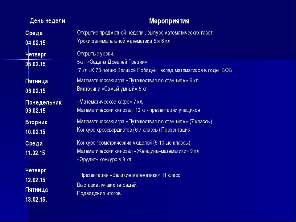 День недели Мероприятия Среда 04.02.15 Открытие предметной недели , выпуск ма...