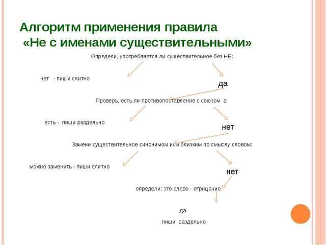 Алгоритм применения правила «Не с именами существительными» Определи, употреб...