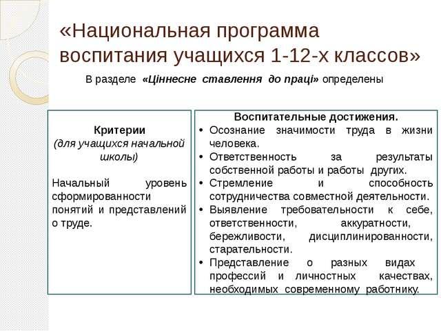 «Национальная программа воспитания учащихся 1-12-х классов» В разделе «Ціннес...