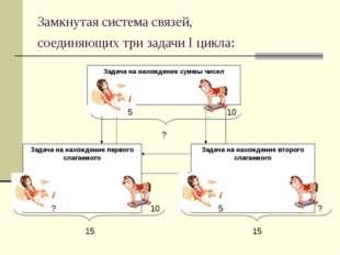 Замкнутая система связей, соединяющих три задачи I цикла: