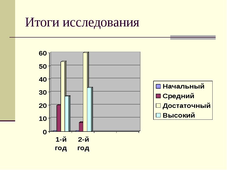Итоги исследования