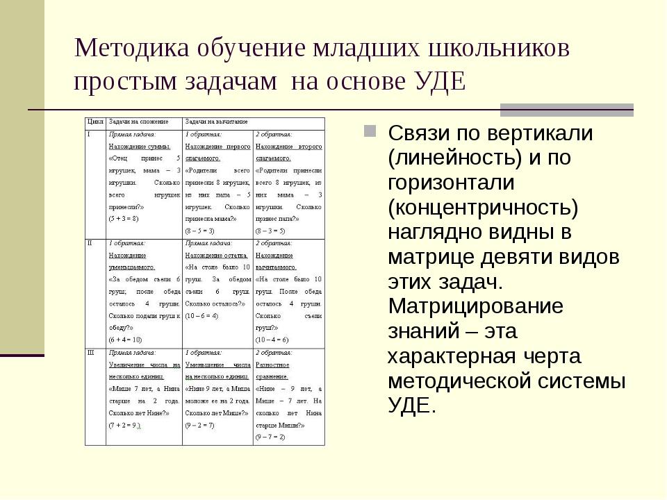 Методика обучение младших школьников простым задачам на основе УДЕ Связи по в...
