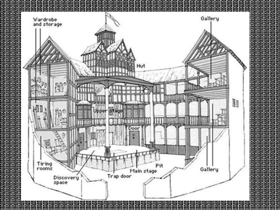 a look at the globe theater and its importance in shakespeares dramatic career Dramatic career but also the globe theater: the amphitheater and its role the globe theatre is probably the most important structure.
