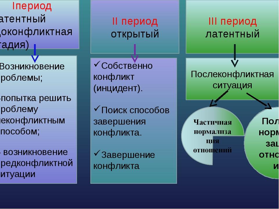 Динамика конфликта Iпериод Латентный (доконфликтная стадия) II период открыты...