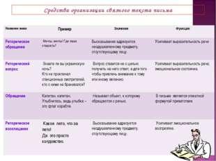 Средства организации связного текста письма Название знакаПримерЗначениеФу