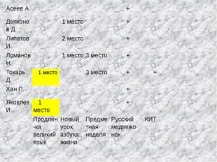 Асеев А. + Дьяконов Д. 1 место + Липатов И. 2 место + Ломанов Н. 1 место 3 ме