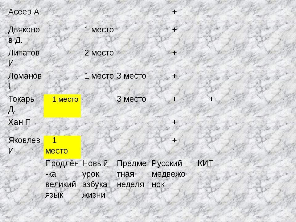 Асеев А. + Дьяконов Д. 1 место + Липатов И. 2 место + Ломанов Н. 1 место 3 ме...