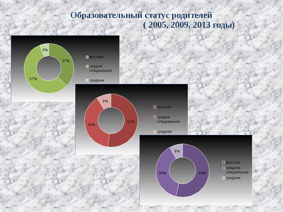 Образовательный статус родителей ( 2005, 2009, 2013 годы)