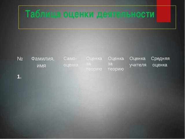 Таблица оценки деятельности № Фамилия, имя Само- оценка Оценка за теорию Оце...