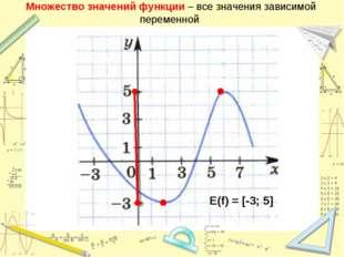 Множество значений функции – все значения зависимой переменной E(f) = [-3; 5]