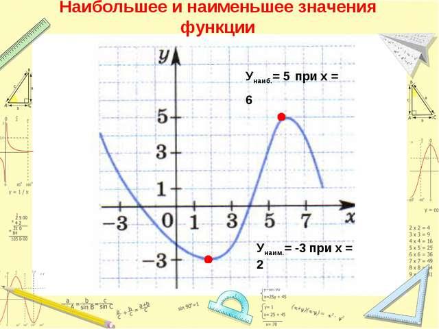 Наибольшее и наименьшее значения функции Унаим.= -3 при х = 2 Унаиб.= 5 при х...