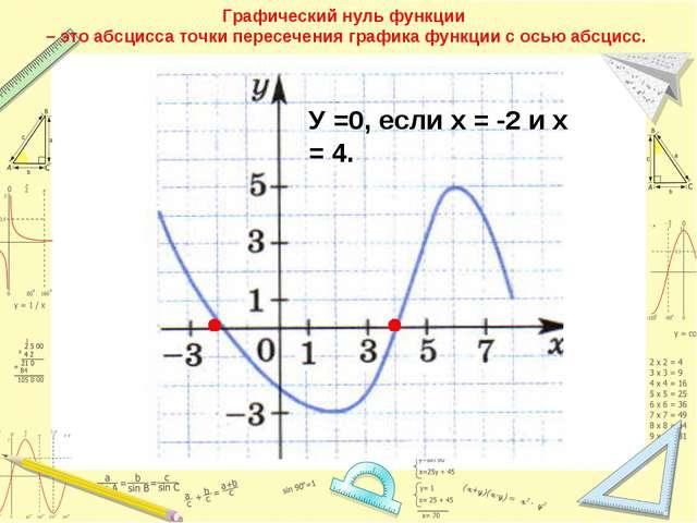 Графический нуль функции – это абсцисса точки пересечения графика функции с о...