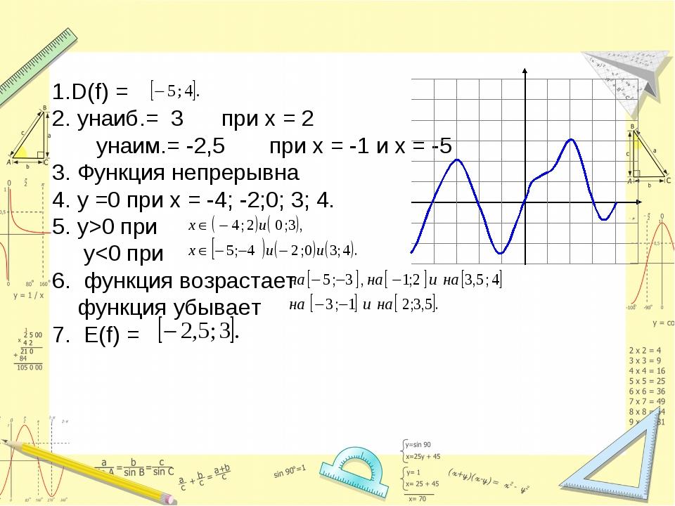 1.D(f) = 2. yнаиб.= 3 при х = 2 yнаим.= -2,5 при х = -1 и х = -5 3. Функция...