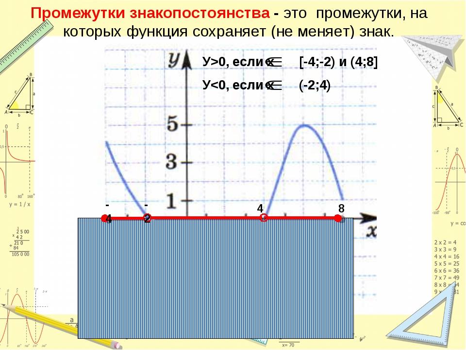 Промежутки знакопостоянства - это промежутки, на которых функция сохраняет (н...
