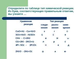 Определите по таблице тип химической реакции. Из букв, соответствующих правил