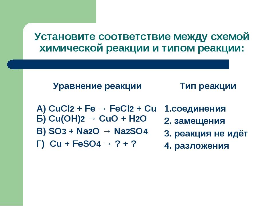 Установите соответствие между схемой химической реакции и типом реакции: Урав...