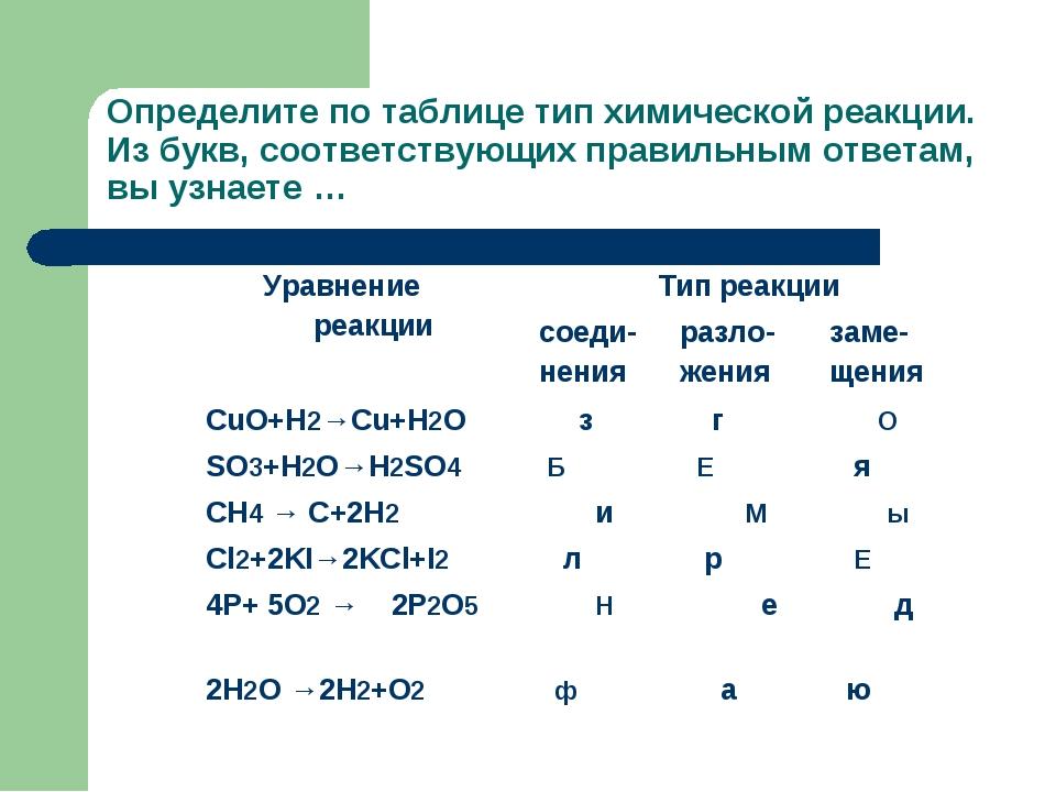 Определите по таблице тип химической реакции. Из букв, соответствующих правил...