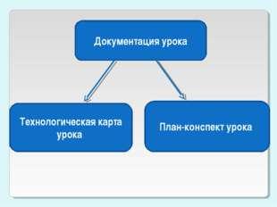 Документация урока Технологическая карта урока План-конспект урока
