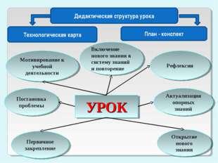 УРОК Мотивирование к учебной деятельности Актуализация опорных знаний Рефлекс