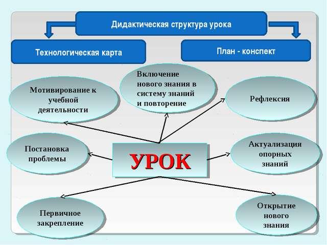 УРОК Мотивирование к учебной деятельности Актуализация опорных знаний Рефлекс...