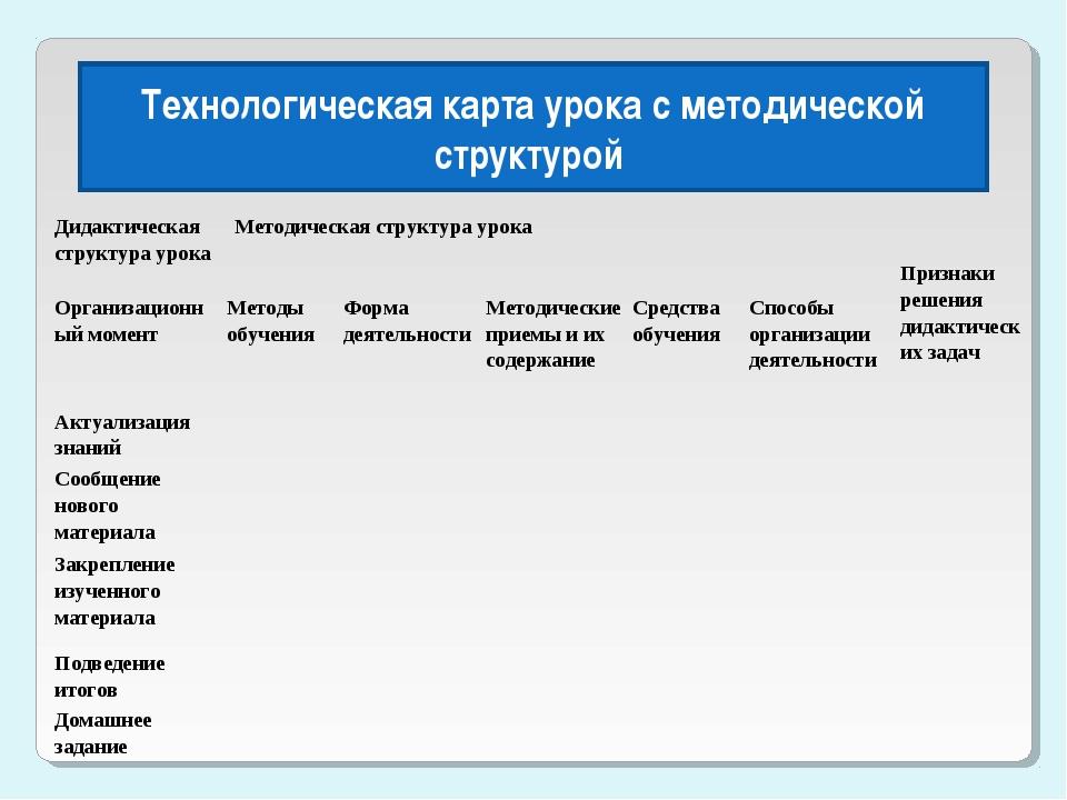 Технологическая карта урока с методической структурой Дидактическая структура...