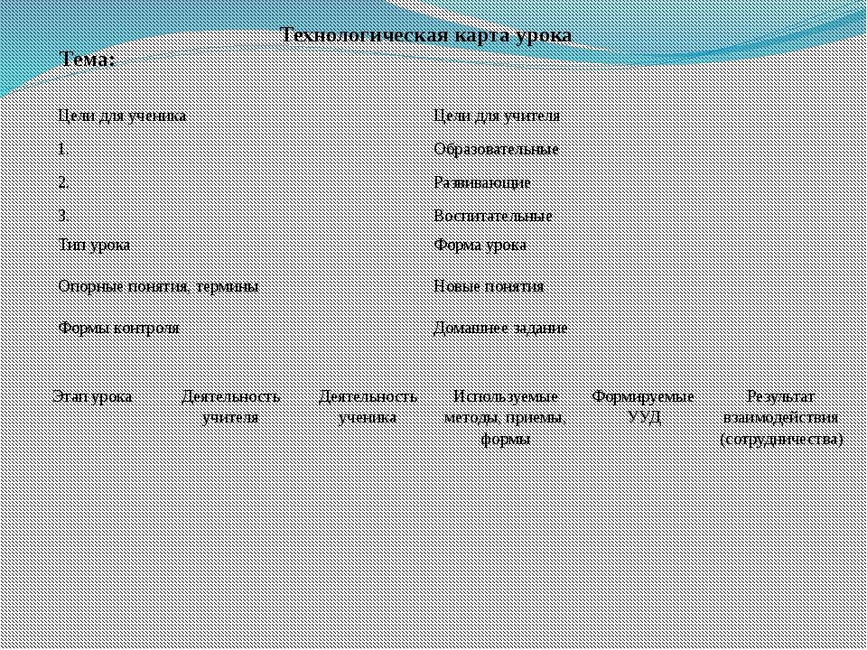 Технологическая карта урока Тема: Цели для ученика 1. 2. 3. Цели для учителя...
