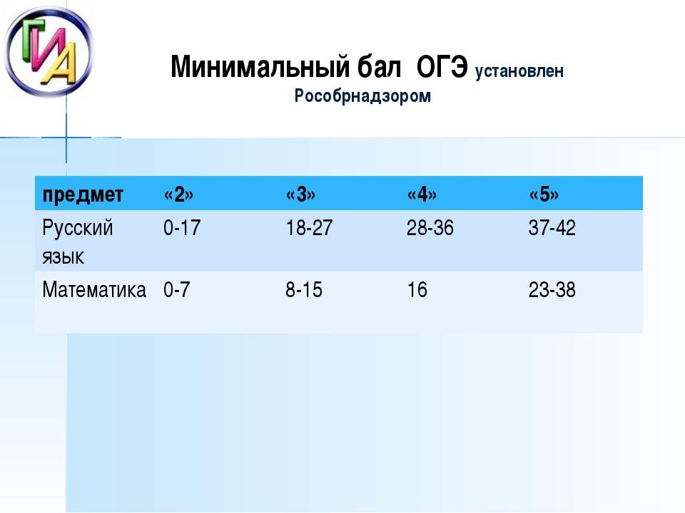 Минимальный бал ОГЭ установлен Рособрнадзором предмет«2»«3»«4»«5» Русски...