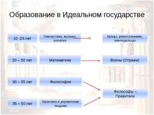 Образование в Идеальном государстве 10 -20 лет 20 – 30 лет 30 – 35 лет 35 – 5