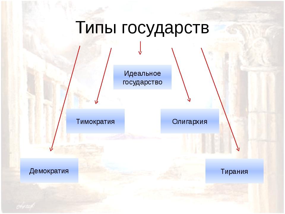 Типы государств
