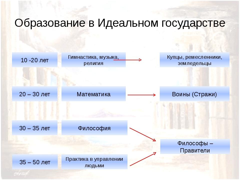 Образование в Идеальном государстве 10 -20 лет 20 – 30 лет 30 – 35 лет 35 – 5...