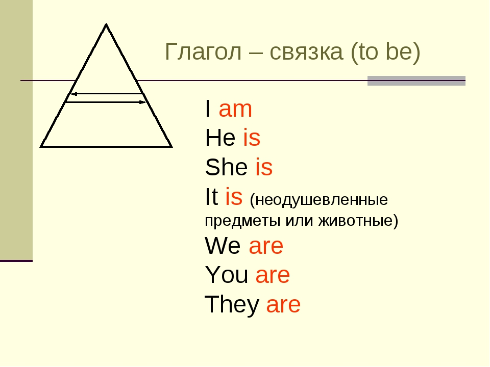 Глагол – связка (to be) I am He is She is It is (неодушевленные предметы или...