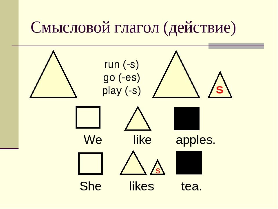 Смысловой глагол (действие) We like apples. S S She likes tea. run (-s) go (-...