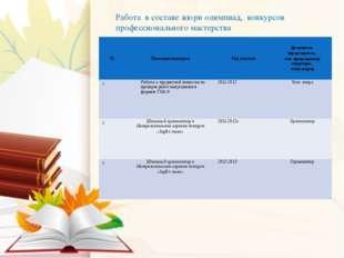 Работа в составе жюри олимпиад, конкурсов профессионального мастерства № Назв