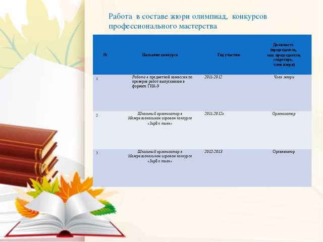 Работа в составе жюри олимпиад, конкурсов профессионального мастерства № Назв...
