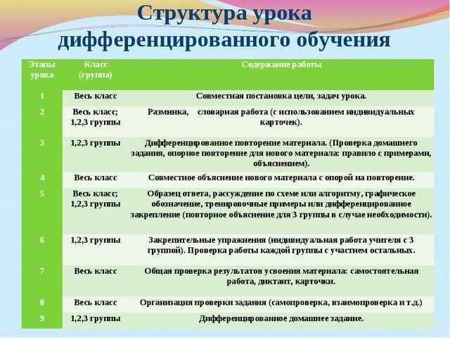 Структура урока дифференцированного обучения Этапы урокаКласс (группа)Содер...