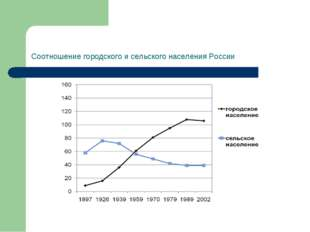 Соотношение городского и сельского населения России