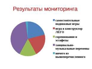 Результаты мониторинга