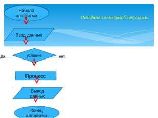 Основные элементы блок-схемы. Начало алгоритма Ввод данных Процесс Конец алг