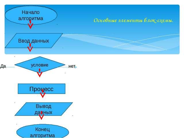 Основные элементы блок-схемы. Начало алгоритма Ввод данных Процесс Конец алг...