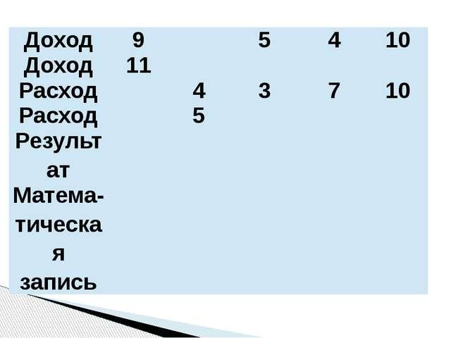 Доход 9 5 4 10 Доход 11 Расход 4 3 7 10 Расход 5 Результат Матема-тическаязап...